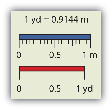 Image showing comparing a yard and a meter. One yard equals 0.914 meters.