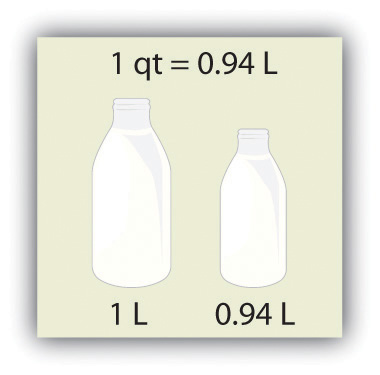 Image comaring a quart and a liter. One quart equals 0.94 liters