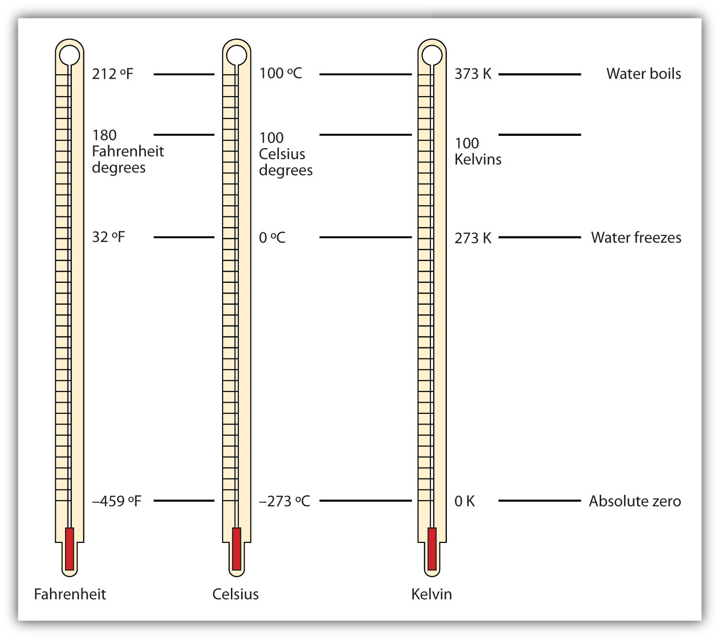 Thermometers showing the Fahrenheit, Celsius and Kelvin scales.
