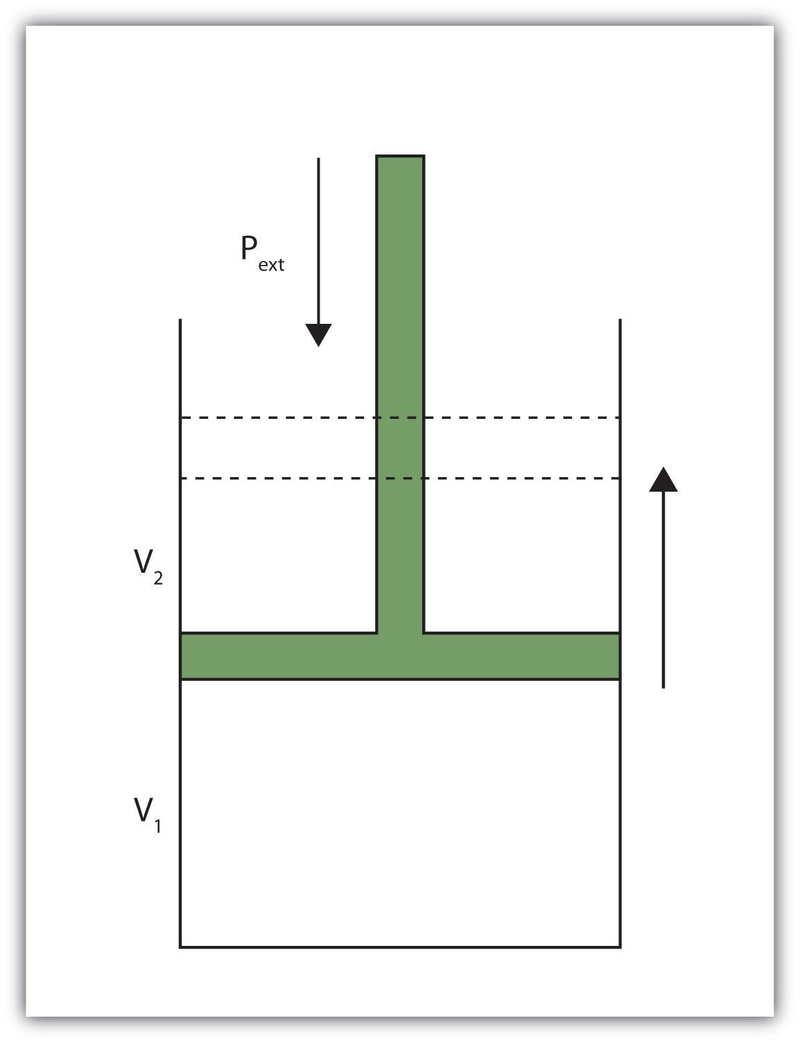 Volume versus pressure diagram