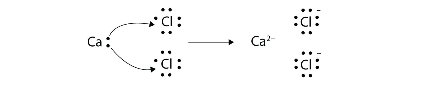 Electron Transfer Ionic Bonds
