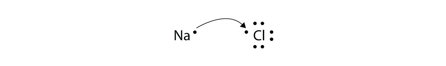 These different examples of ionic bond formation show  - the transfer of one electron from each Sodium atom represented using Lewis dot diagrams - two electrons from each Magnesium atoms and the acceptance of electrons by Chlorine (one electrons) and Oxygen (two electrons).  - the transfer of electrons from Sodium to Oxygen. The ionic bond represents an electrostatic force holding atoms together after Sodium and Magnesium transferred electrons to Chlorine and Oxygen.