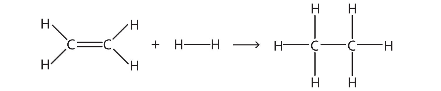 The double bond between two Carbon atoms in the Ethene molecule is broken. The addition of Hydrogen molecule produces the formation of the corresponding alkane Ethane. Bond breaking is endothermic (requires energy) and bond formation is exothermic. See below overall enthalpy change