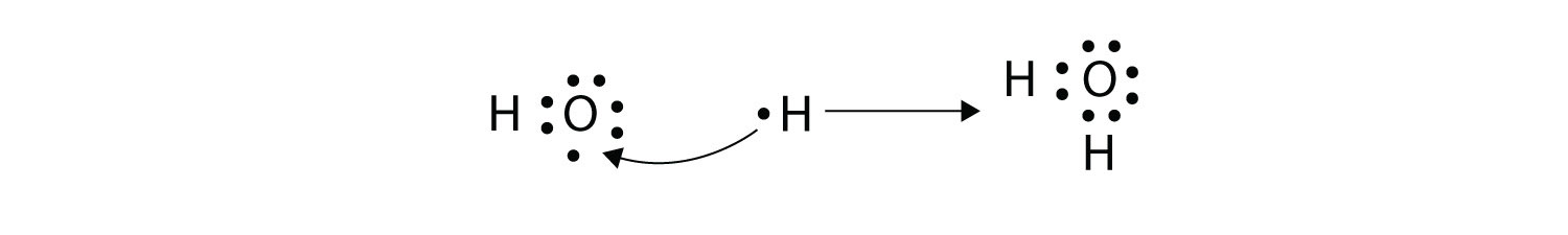 - A water molecule shows two pairs of shared electrons between Oxygen atom and each Hydrogen atom. The water molecule has two single covalent bonds formed by two valence electrons, one from Oxygen and the other one from each Hydrogen atom. The lone pairs of electrons on Oxygen atom that are not part of the covalent bond are also shown.