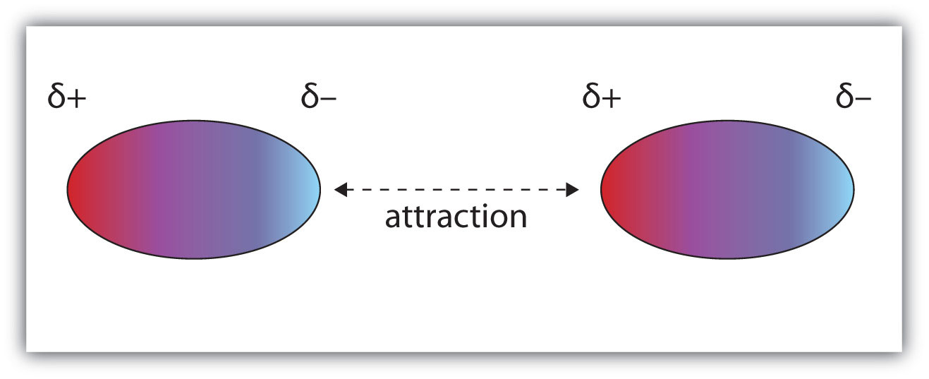 Diagram of Dipole-Dipole Interactions