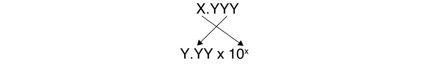 This image represents The number of digits after the decimal point determines the number of significant figures in the answer.