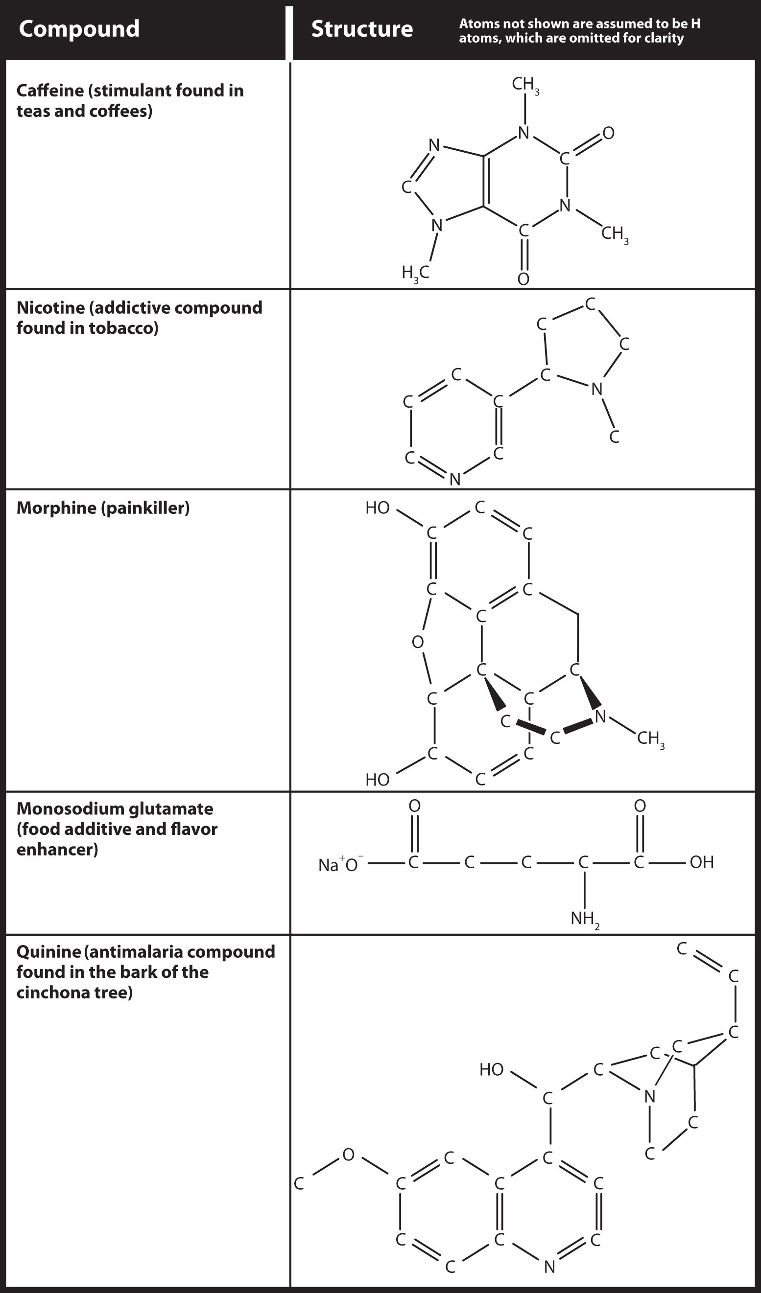 Some naturally occurring Nitrogen-containing compounds and their molecular structure. Compunds listed are caffeine, nicotine, morhine, monosodium glutamate and quinine.
