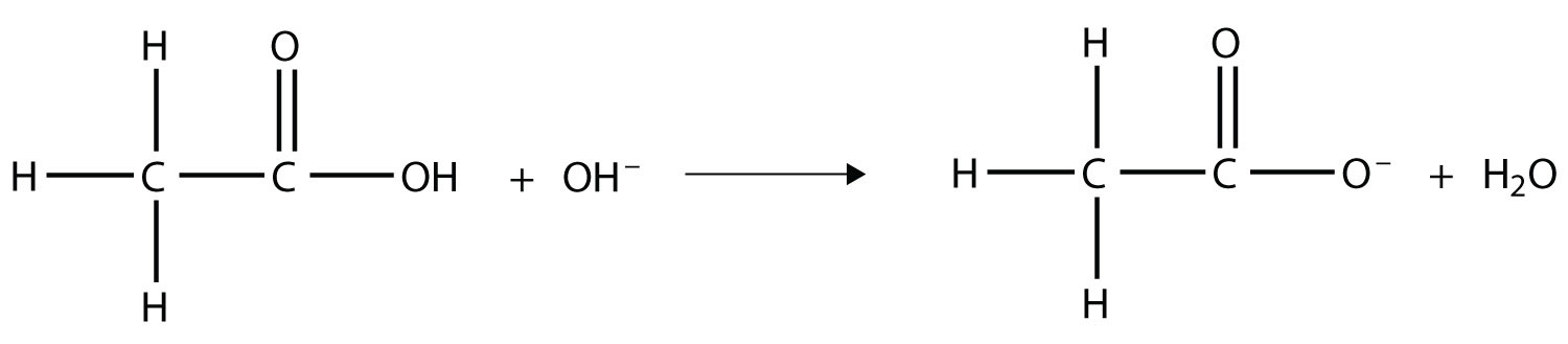 - The reaction of an organic acid Ethanoic acid (acetic acid) with a base (functional group Hydroxyl) produces the corresponding salt ion: Ethanoate ion and water.