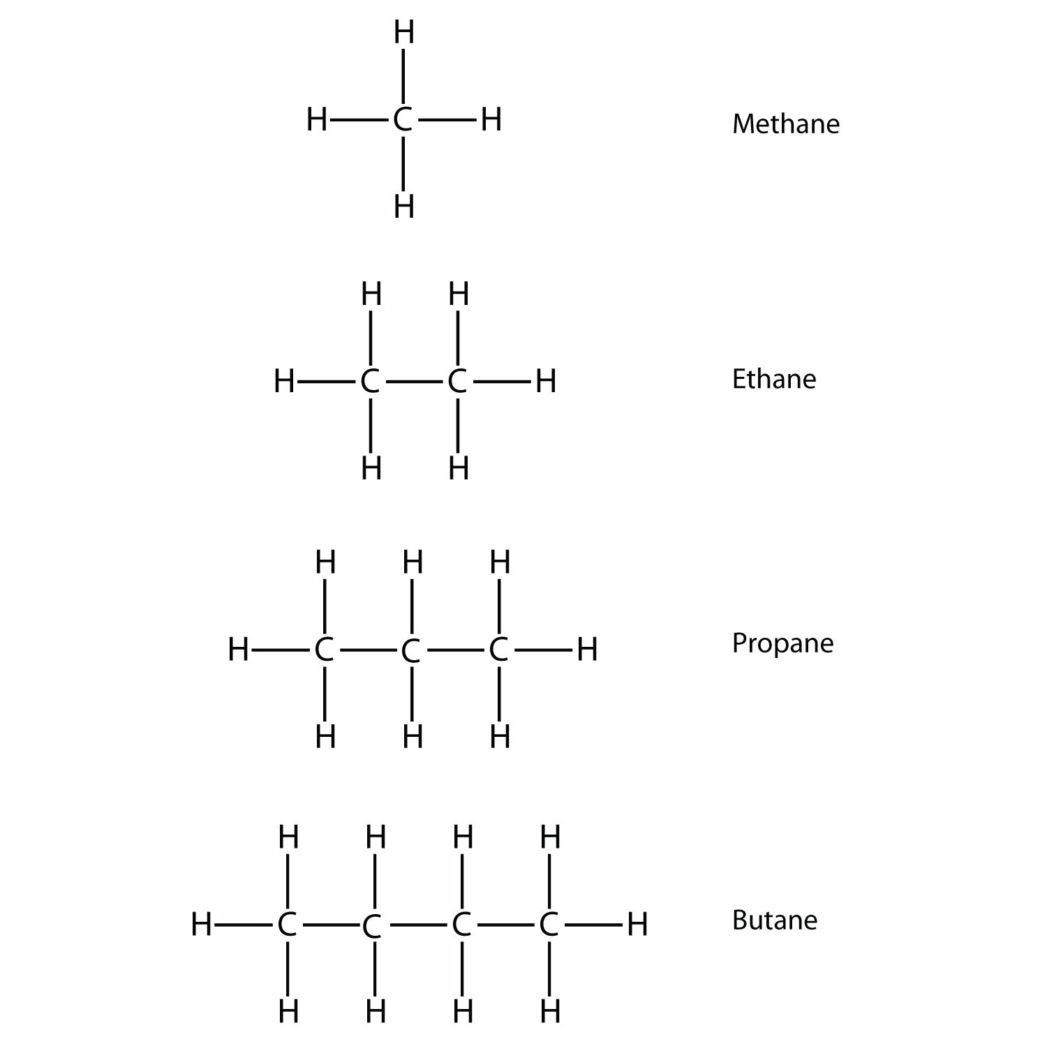 reaction of hydrocarbons Characteristic reactions of saturated hydrocarbons are substitution reaction  hydrocarbons in which all the valencies of carbon atoms are not fully utilized.