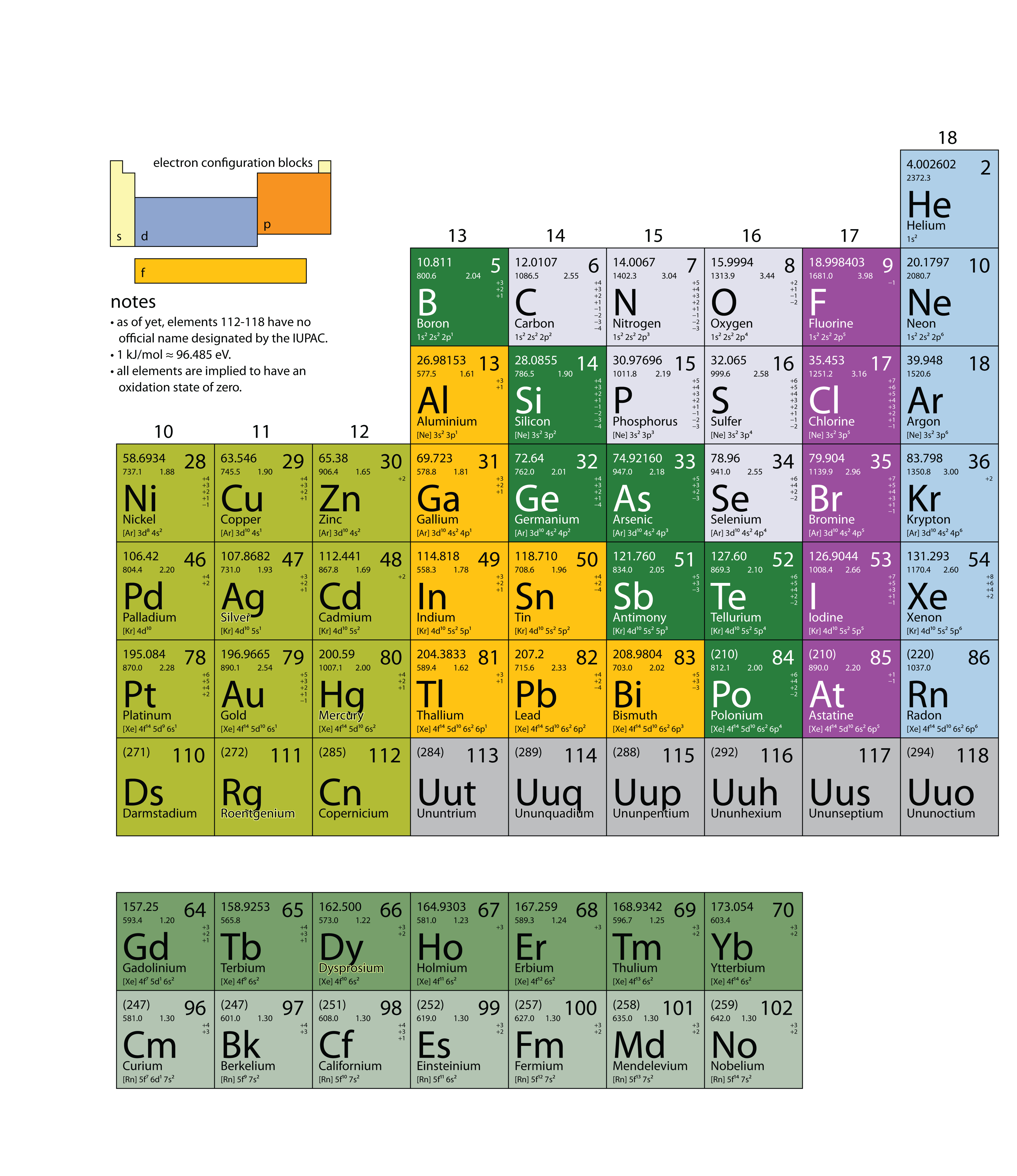 Appendix periodic table of the elements for Ptable and r