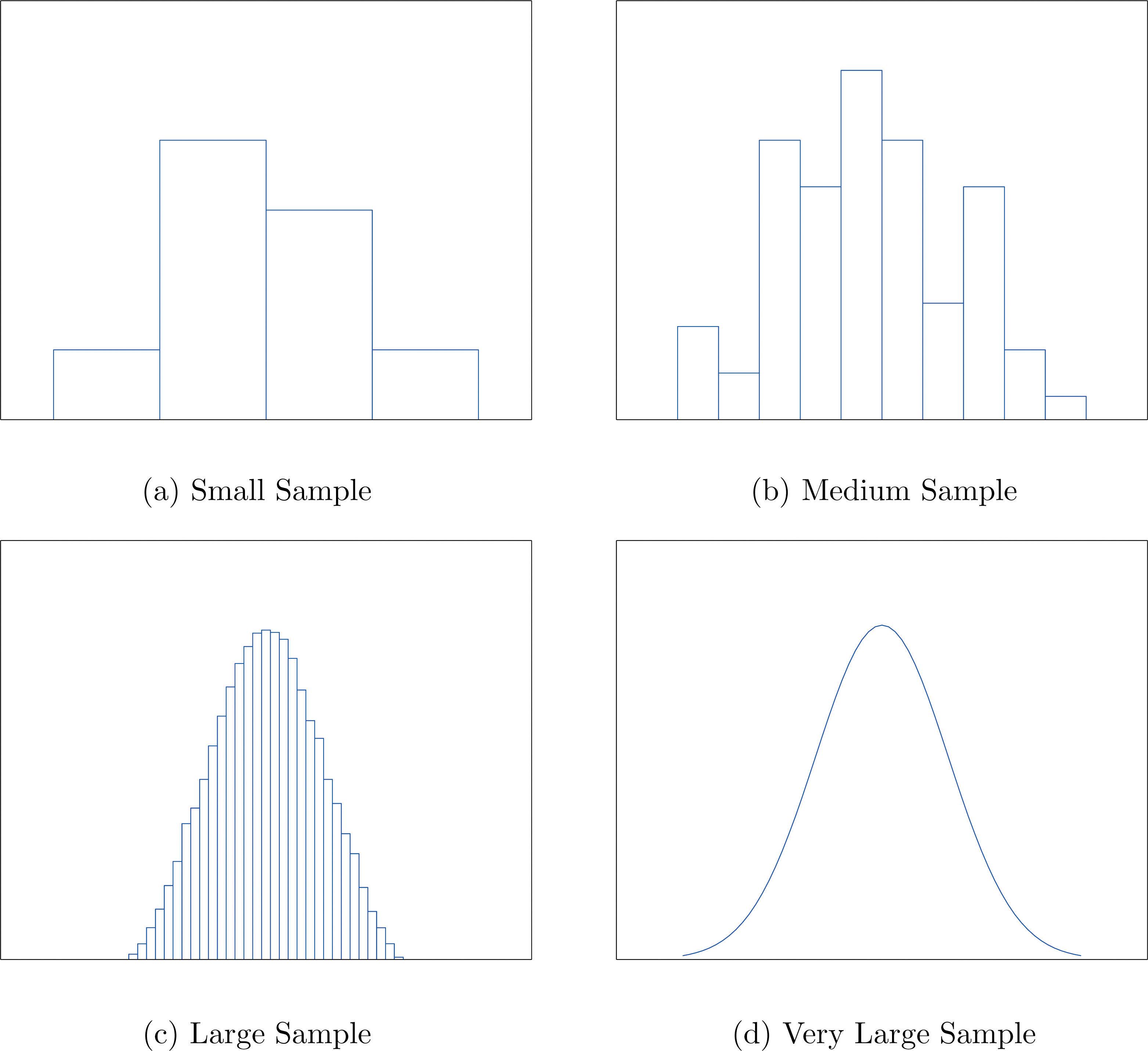 Three Popular Data Displays
