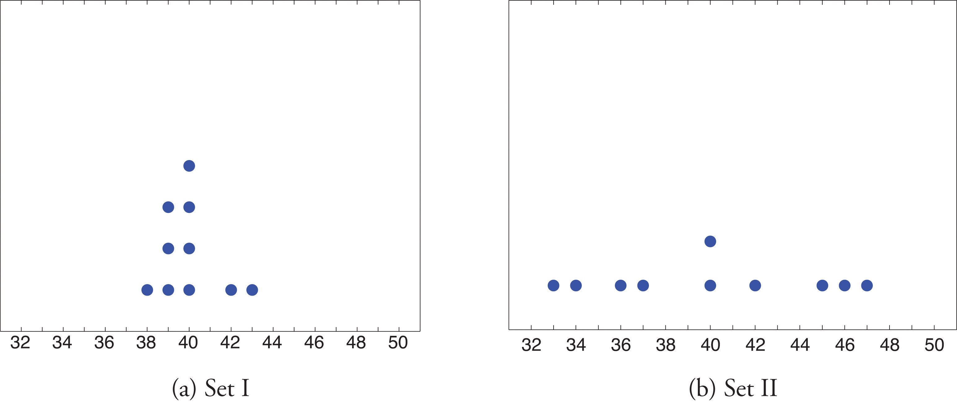 Measures of Variability – Measures of Variation Worksheet