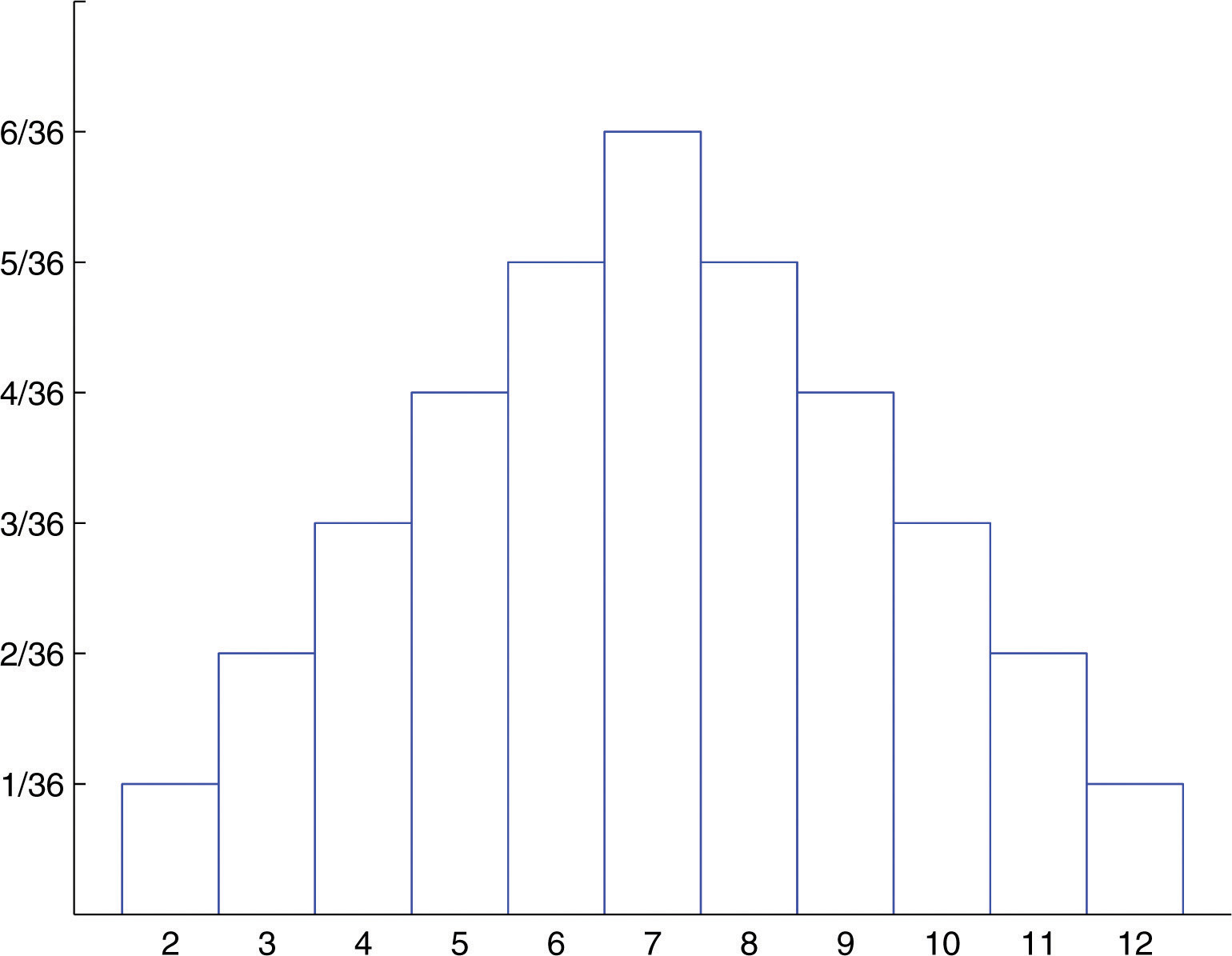 Figure 42 Probability Distribution For Tossing Two Fair Dice