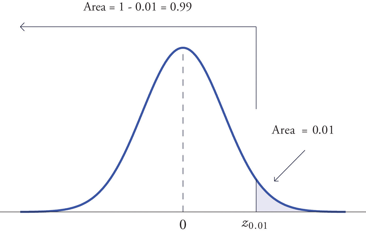How To Find Area Beyond Z Score Solution Areas Of Tails Of  Distributions Statistics