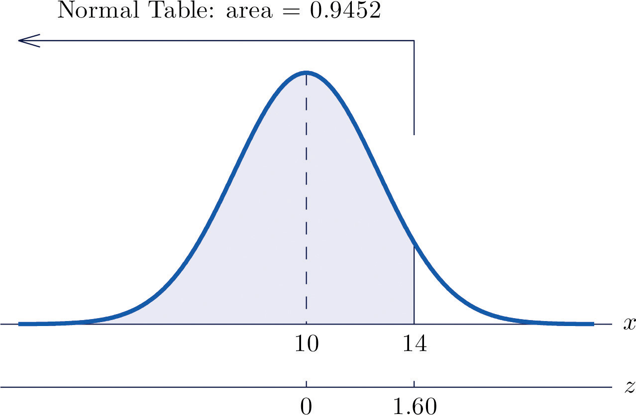 Figure 515 Probabilityputation For A General Normal Random Variable  Probabilityputations For General Normal Random Variables How
