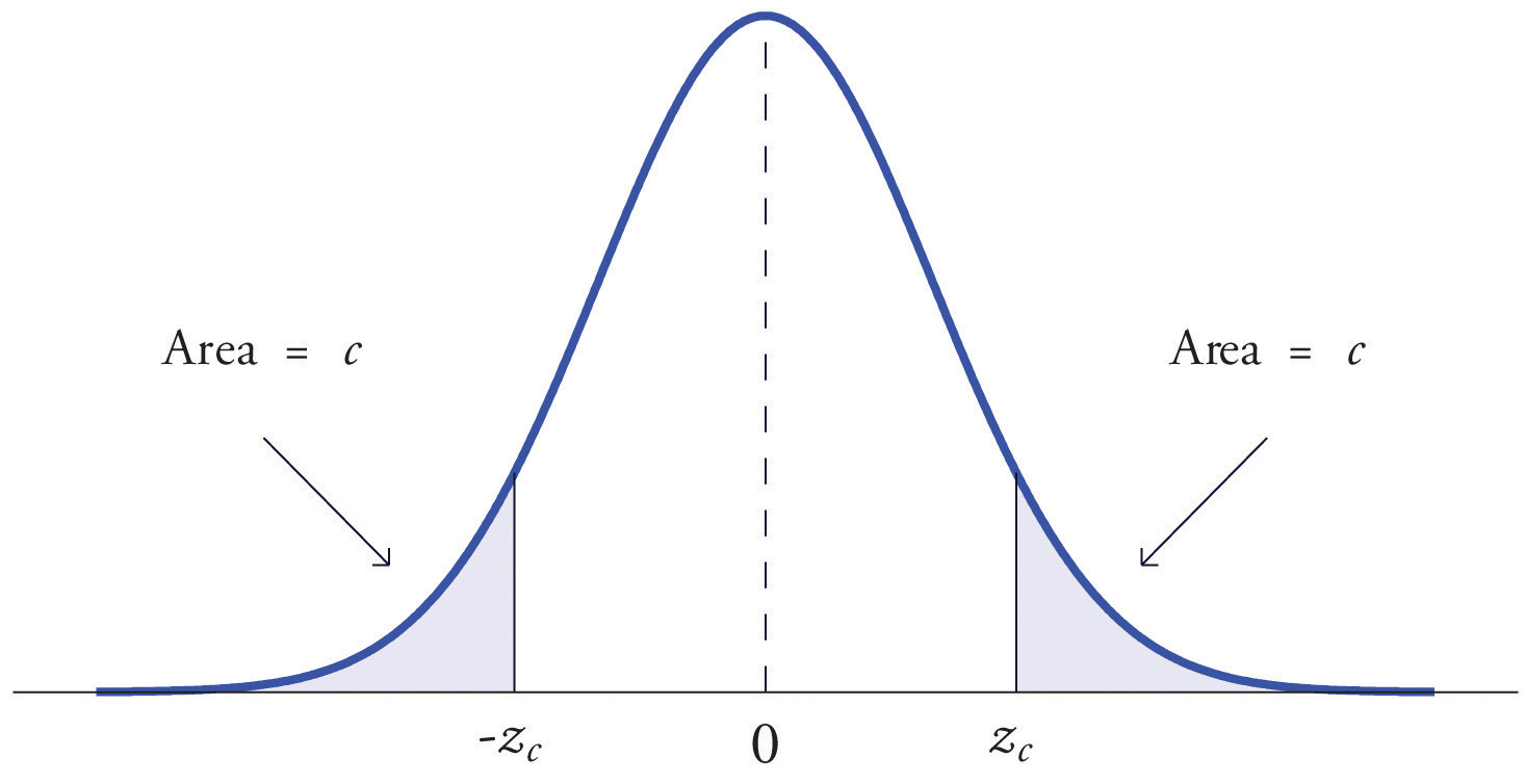 Figure 522 The Numbers Z C And ˆ�zc How To Find A Zscore Given The Area  Under The Normal Curve Youtube Probability Calculator Applet