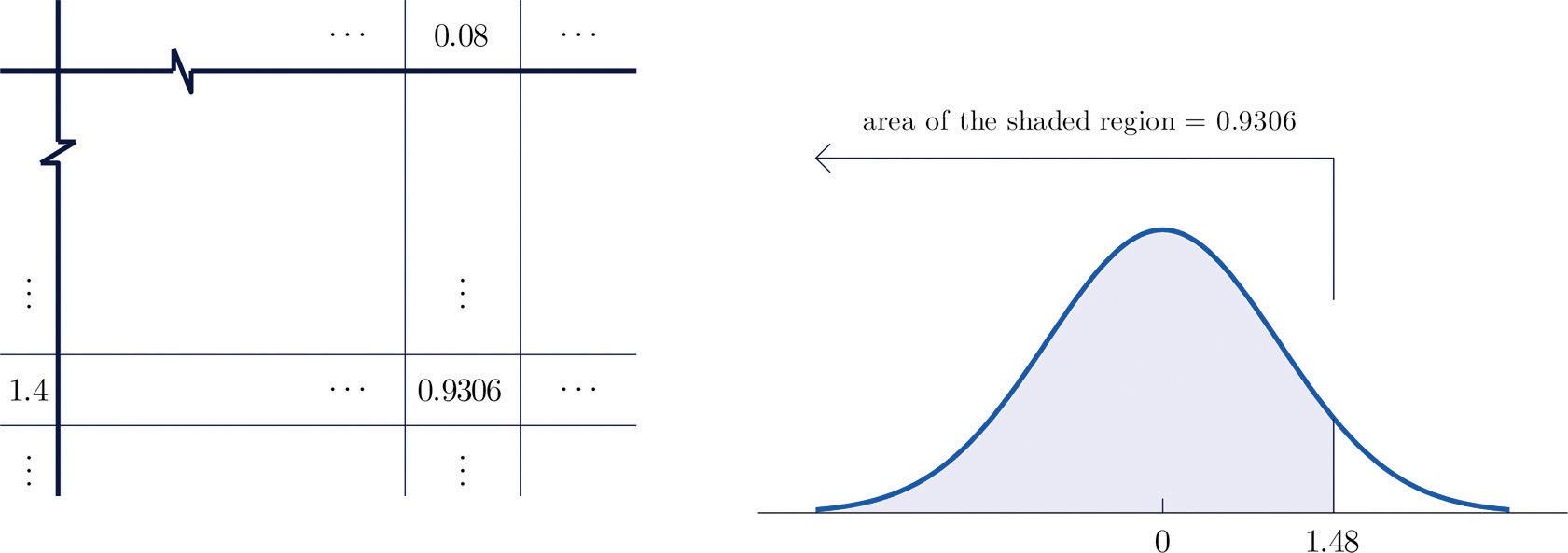 Continuous Random Variables
