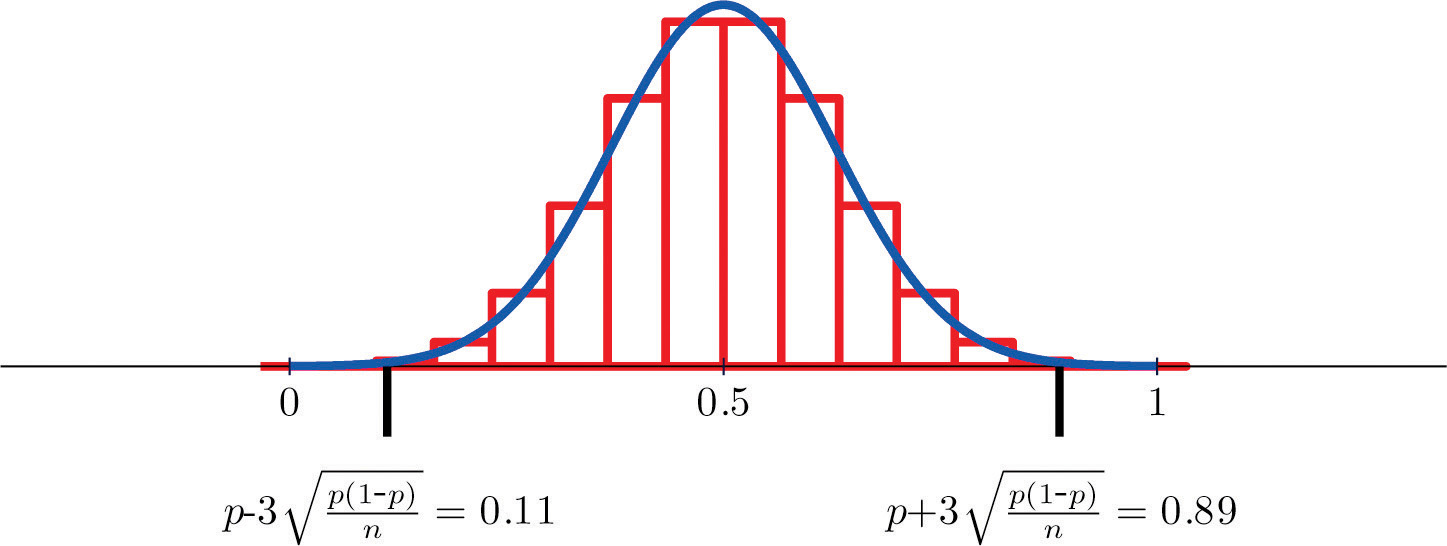 Figure 6.6 Distribution Of Sample Proportions For P U003d 0.5 And N U003d 15