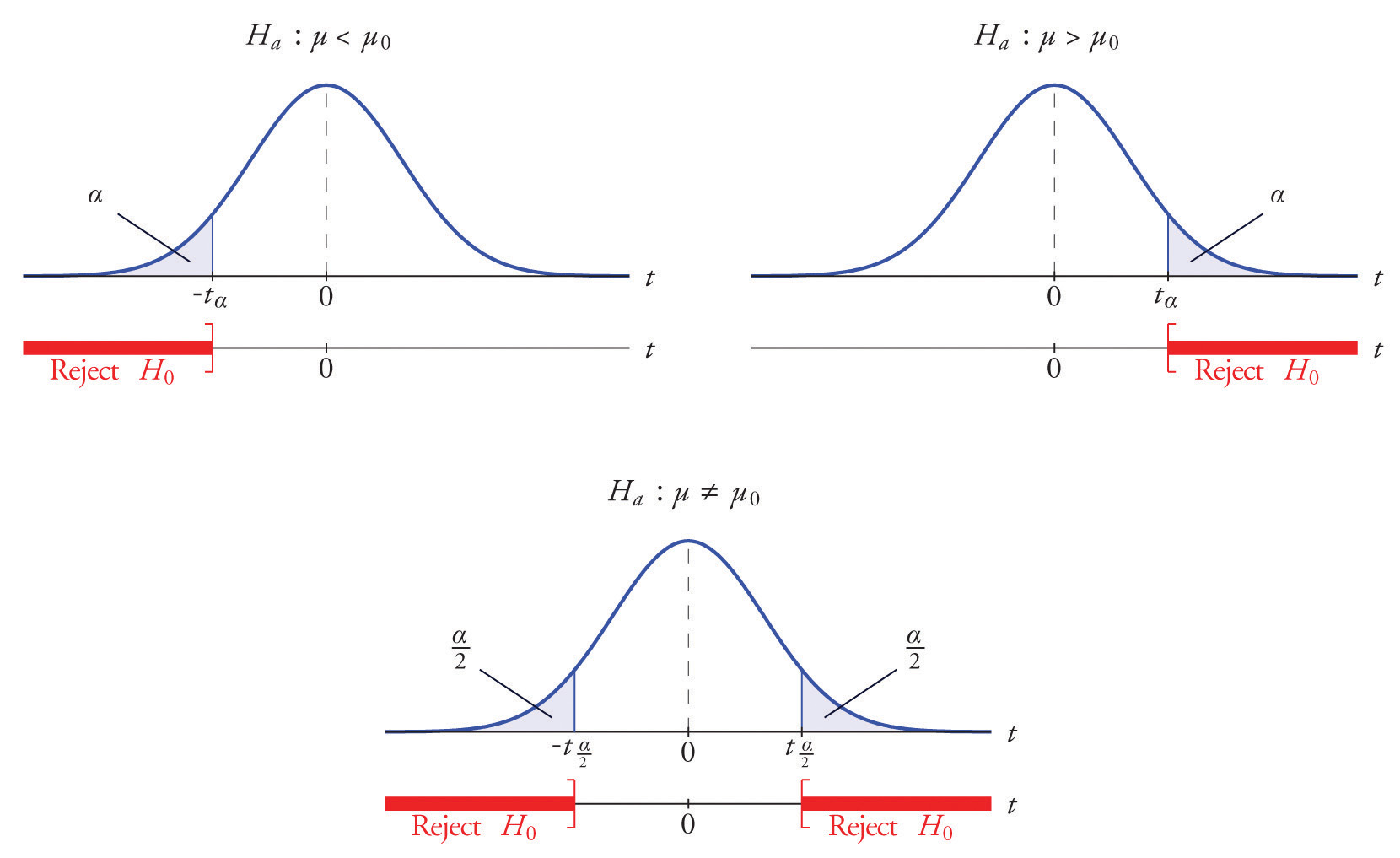 t test statistical hypothesis testing and mean Statistical concepts  hypothesis testing: a  a statistical hypothesis test is used to help evaluate whether some hypothesis,  t-test (two samples).