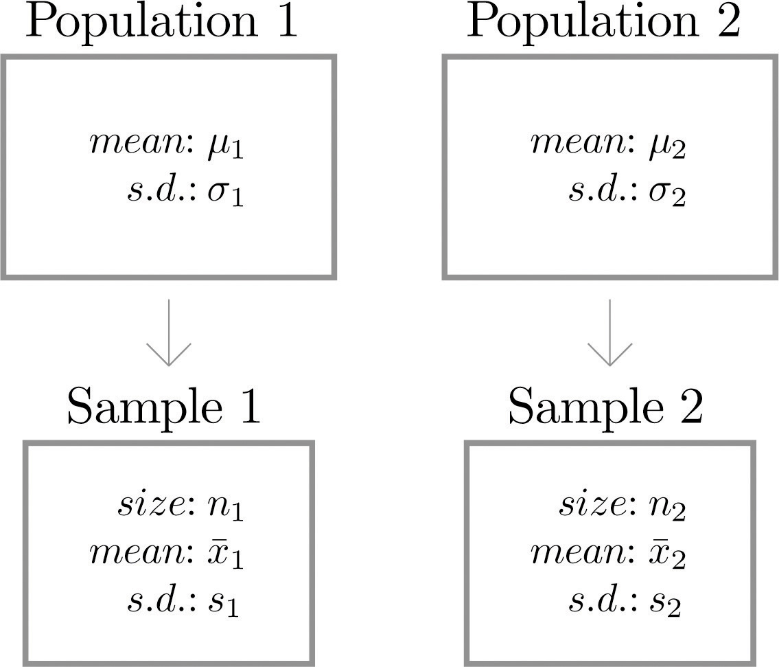 Comparison of Two Population Means: Large, Independent Samples