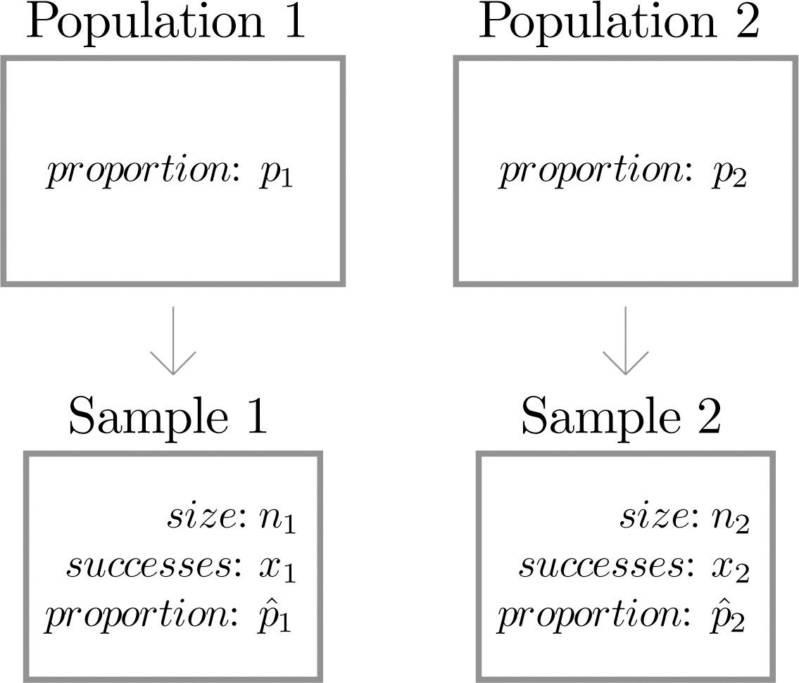 """inferences for one population standard deviation Inference for one sample value for my population""""the mechanics of probability are used to with a mean and standard deviation."""
