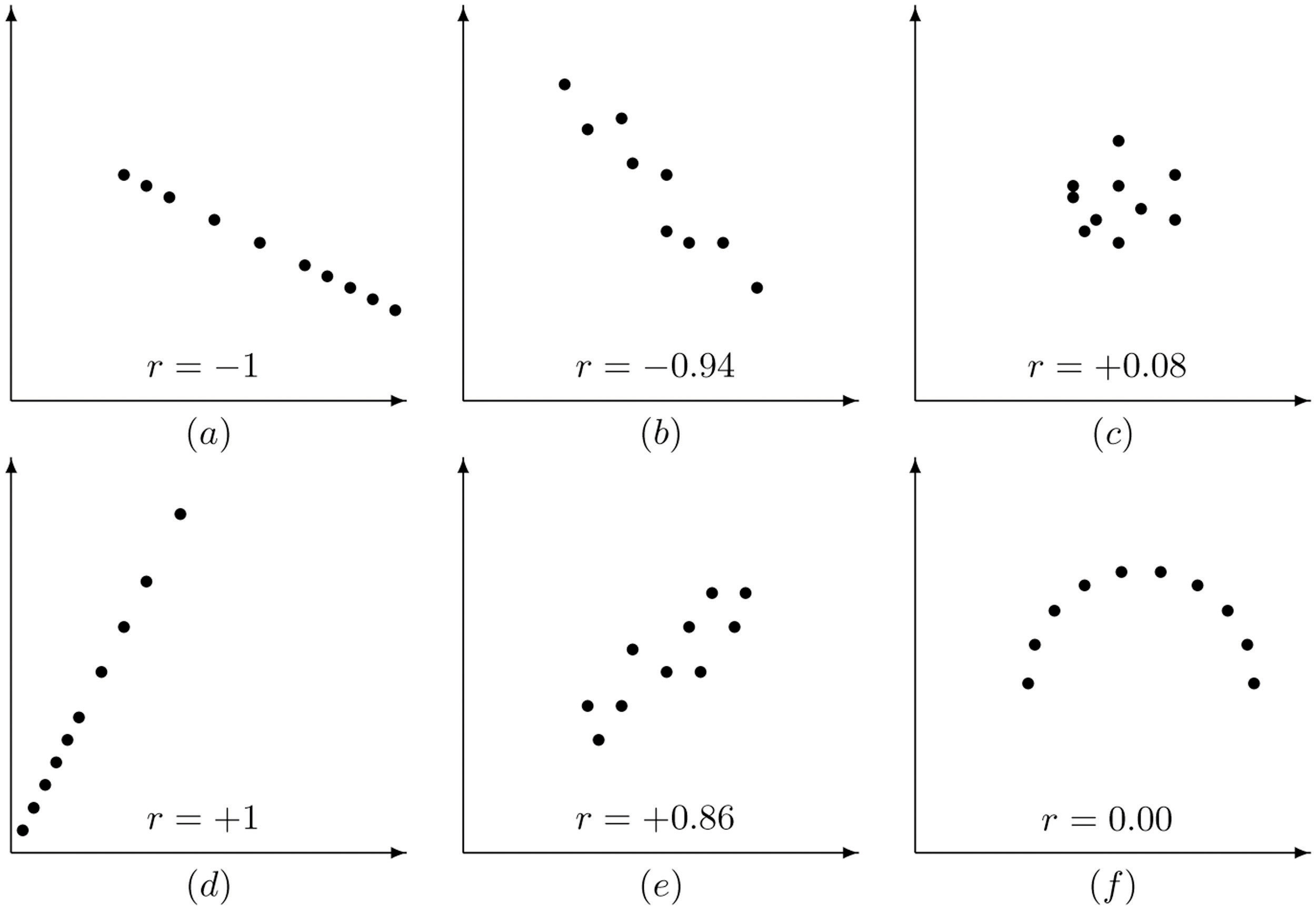 The Linear Correlation Coefficient