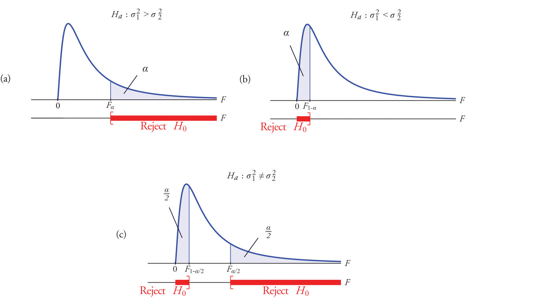 F-tests for Equality of Two Variances