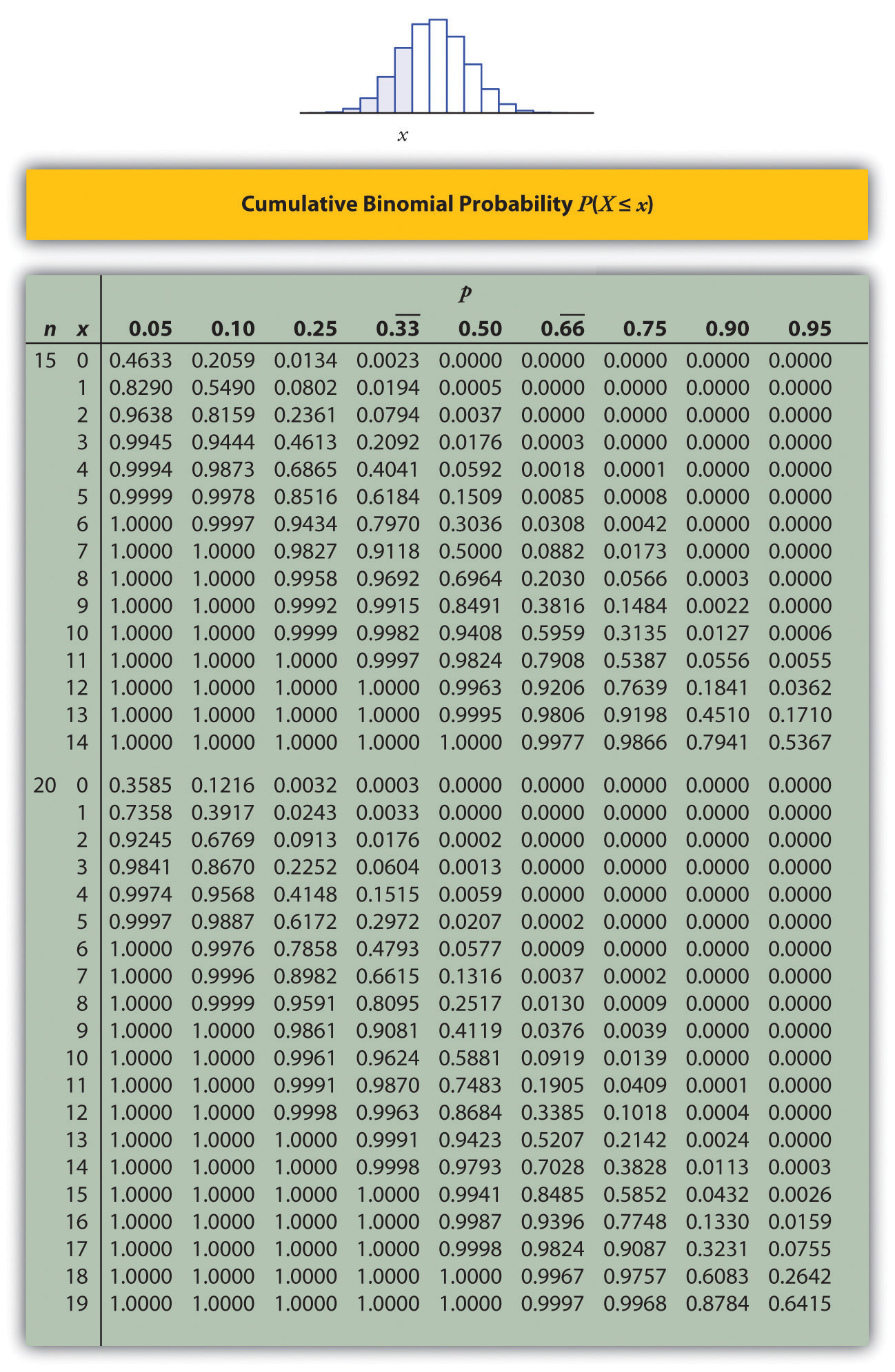 Appendix for Ti 85 table of values
