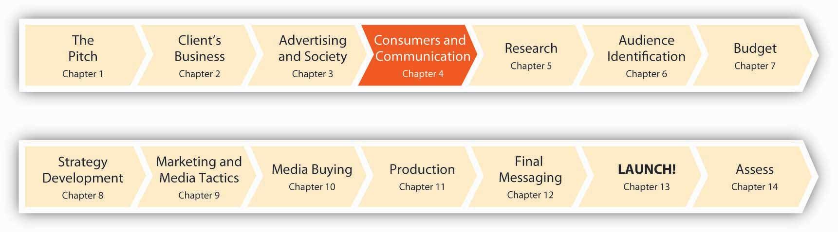 Communication Process Images
