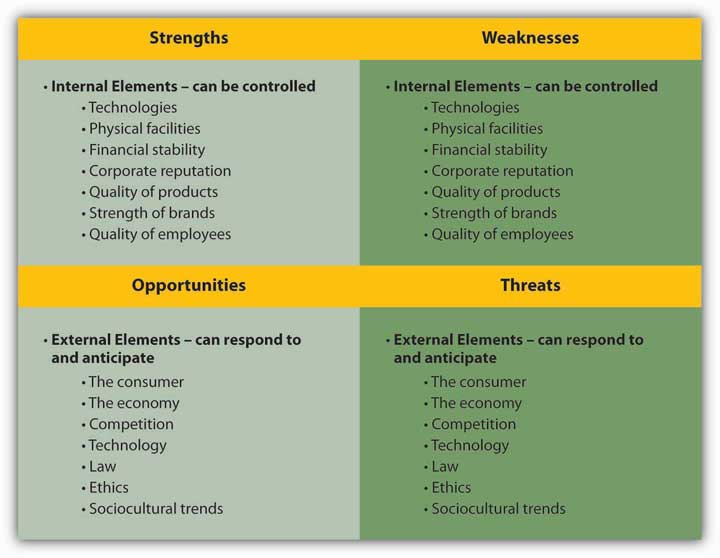 strength and weaknesses essays How to structure an essay: avoiding six major weaknesses in papers writing a paper is a lot like painting your in addition to the major weaknesses above, minor errors can diminish the apparent strength of your argument and result in a paper that is merely adequate after correcting major problems,.