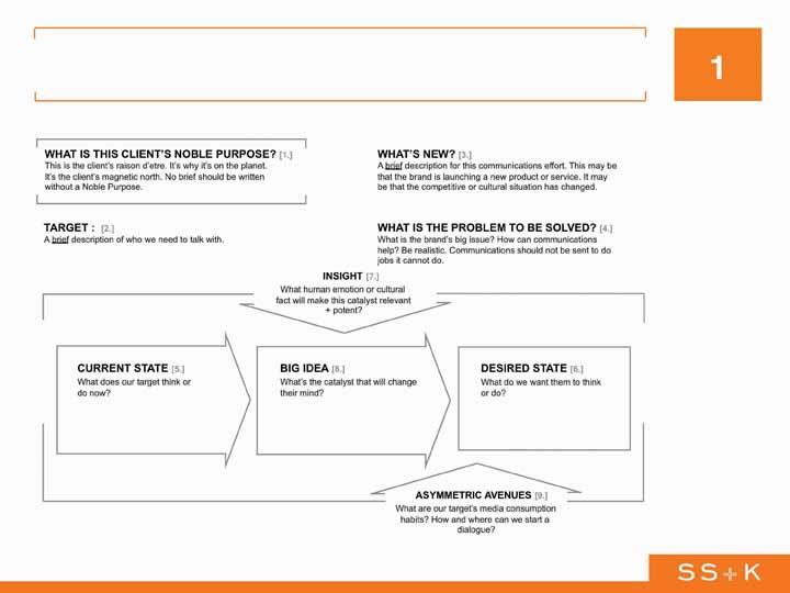 creative brief template pdf