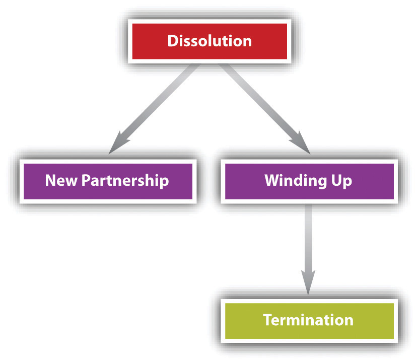 Liquidating business partnership