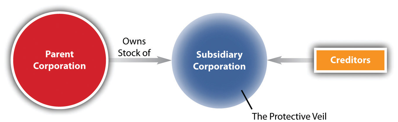 The Corporate Veil The Corporation As A Legal Entity