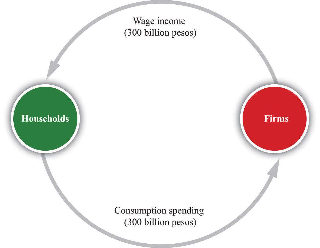 The circular flow of income the simplest version of the circular flow ccuart Choice Image