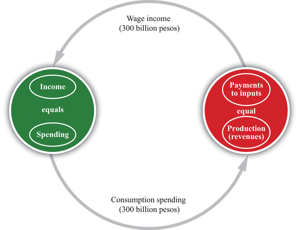 The circular flow of income in each household and thus in the household sector as a whole income must equal spending in each firm and thus in the firm sector as a whole ccuart