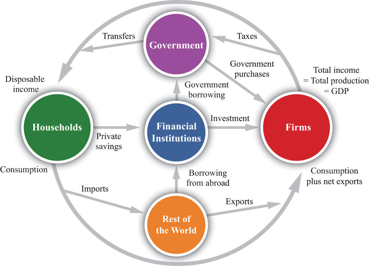 The circular flow of income the circular flow of income describes the flows of money among the different sectors of an economy this representation includes the five main sectors ccuart Images