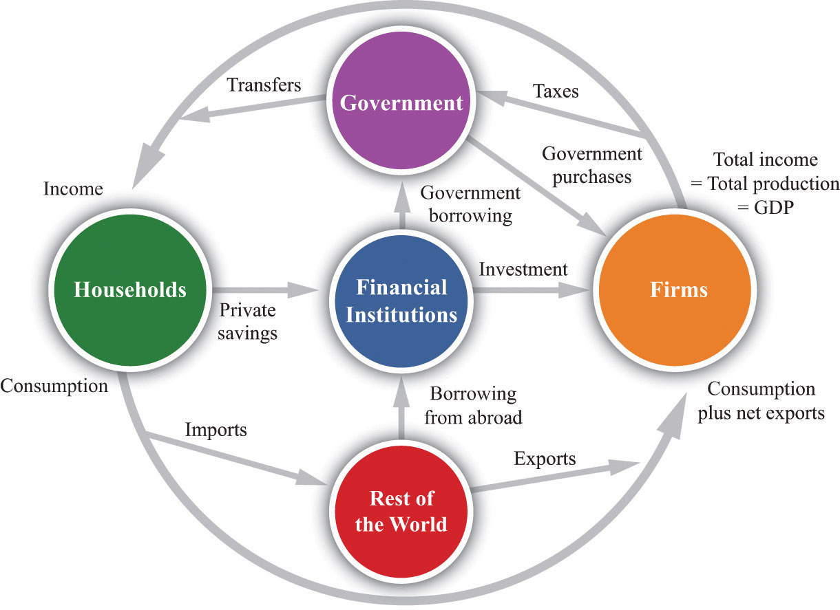 Linkages across markets figure 416 the circular flow of income ccuart Gallery