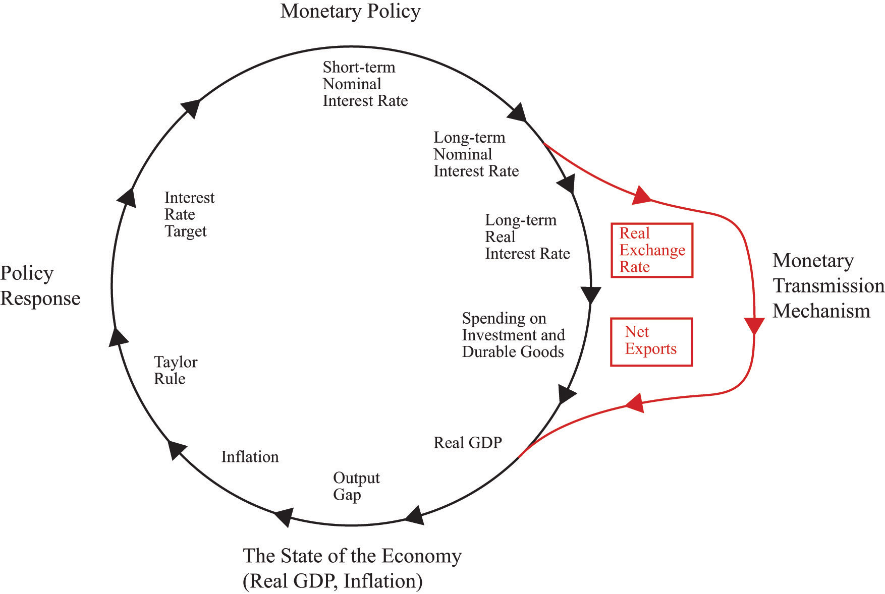 the role of monetary policy in the transition from a centrally planned economy to a market economy Economic planning in china by gregory c and a planned economy to understand the role of economic was set up to conduct monetary policy for a market economy.