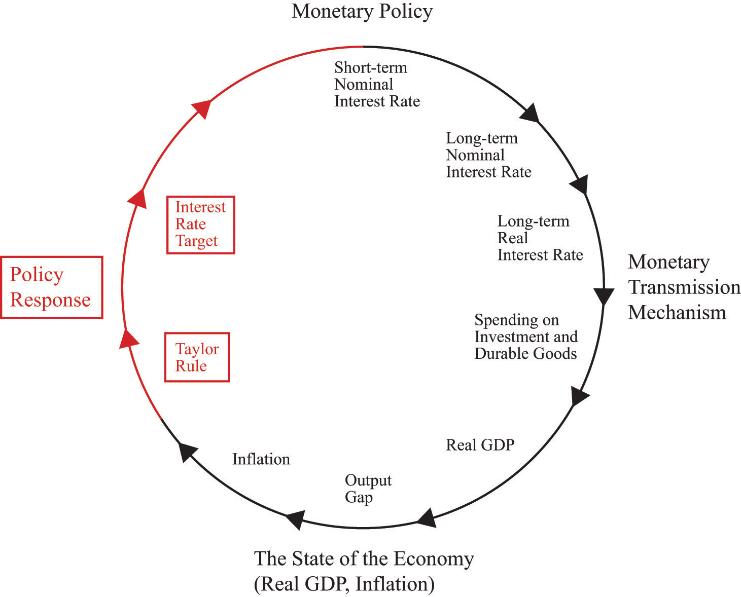 Monetary policy of the state