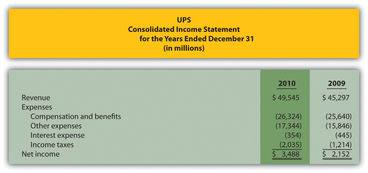 united parcel service activity based costing Evolution of activity based costing at ups l jit was used to reduce inventory l economy was moving from manufacturing to more service based l an information driven .