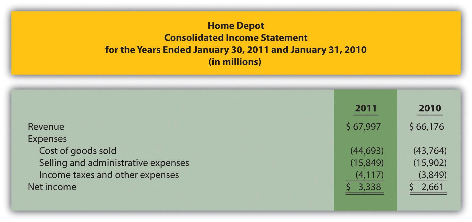 revenue expenses profit