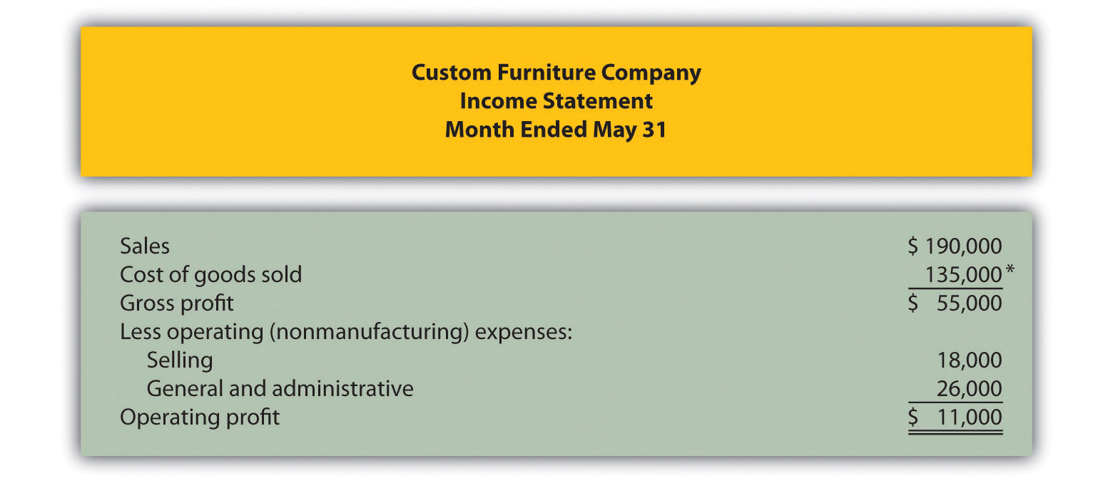 Inventory Cost Flow Equation  Proper Income Statement