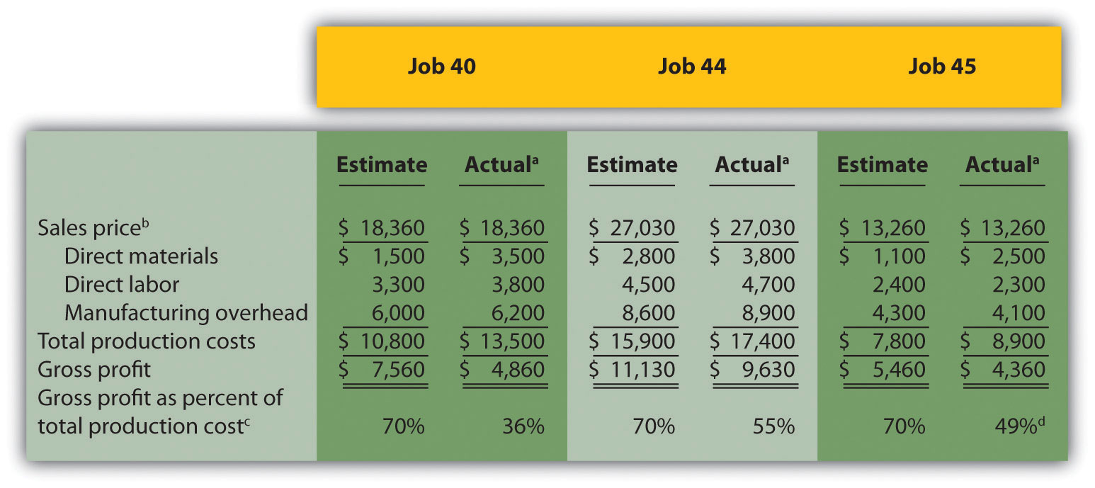 Analysis Of Job Profitability At Custom Furniture Company