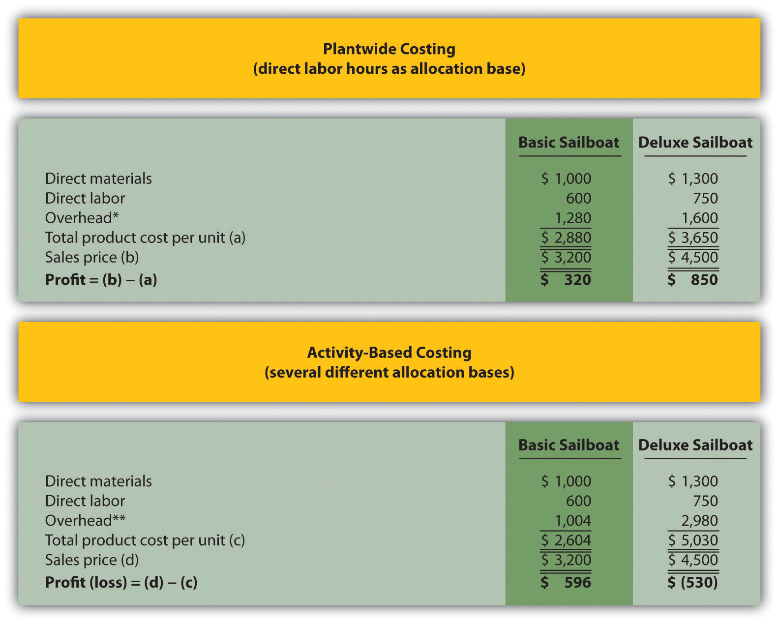 Figure 3.7 compares activity-based costing to plant-wide costing.