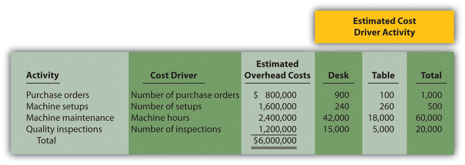 managerial accounting service cost allocations The allocation of service department costs occurs to support measurement of full product cost (as contemplated by gaap), to make managers of operating units aware of the complete cost of their activities, and to discourage waste and inefficiency by over-utilization of service departments.