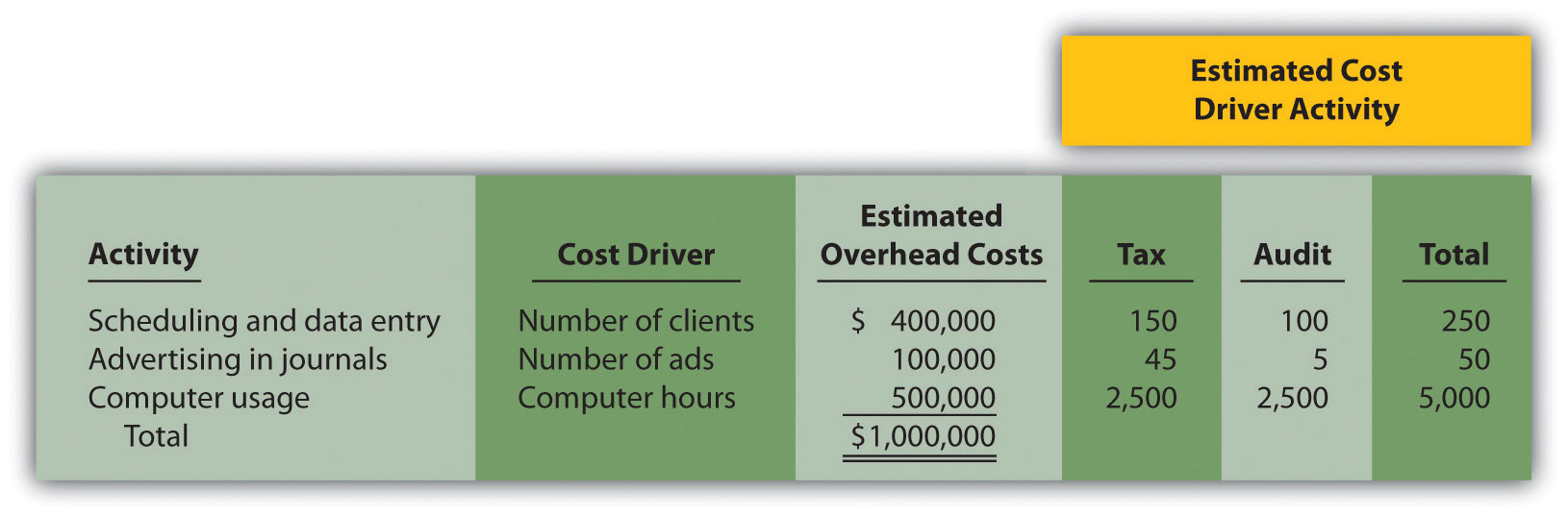 How Does an Organization Use Activity-Based Costing to