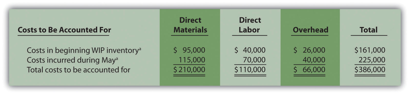 Step 2. Figure 4.5 Summary of Costs to Be Accounted for in Desk Products' Assembly Department: