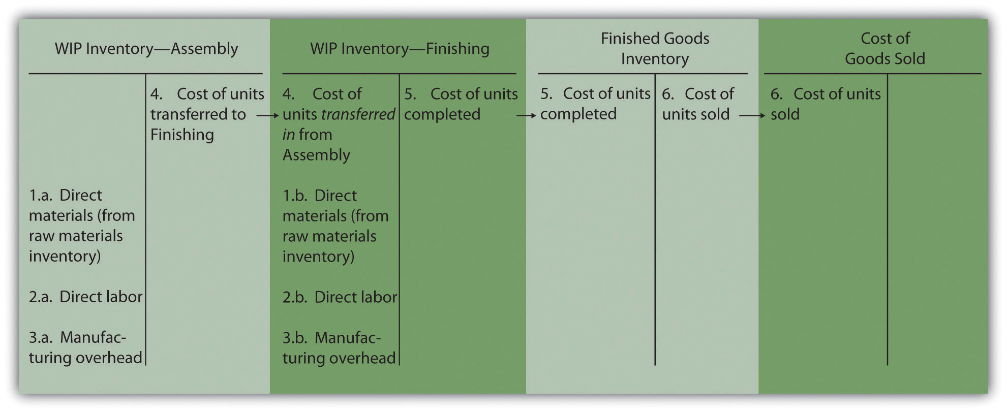 Figure 4.2 illustrates the flow of costs in process costing with t-accounts.