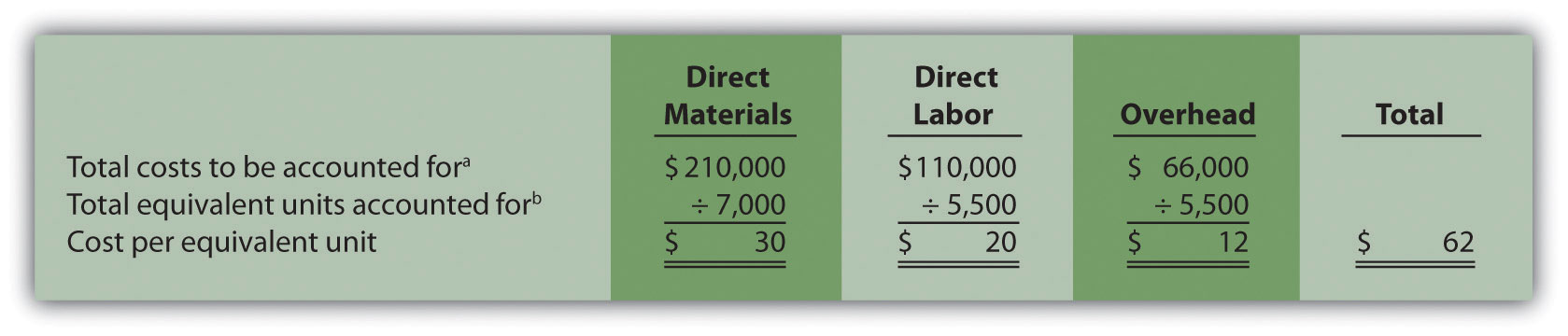 Step 3. Figure 4.6 Calculation of the Cost per Equivalent Unit for Desk Products' Assembly Department: