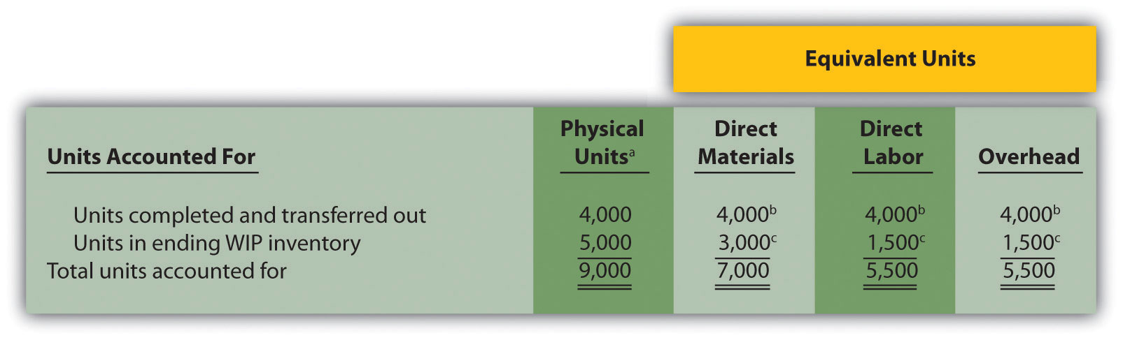Step 1. Figure 4.4 Flow of Units and Equivalent Unit Calculations for Desk Products' Assembly Department: